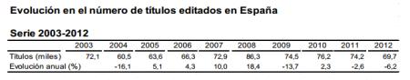evolucion titulos editados España